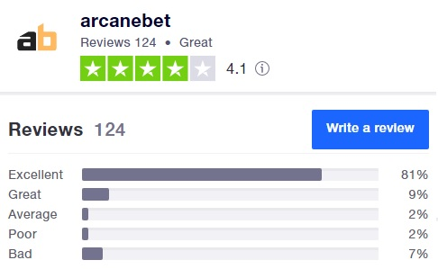Arcanebet Truspilot 124 reviews with average rate 4 on 5