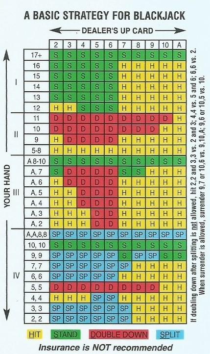 Advanced Blackjack Strategy Card