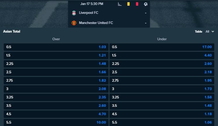 Liverpool vs Manchester Utd Over 2.5 Goals