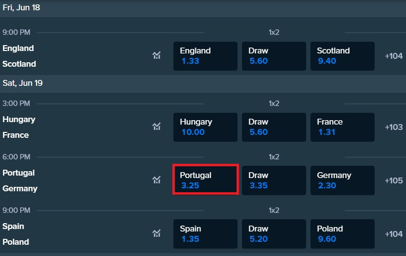 Portugal to win against Germany