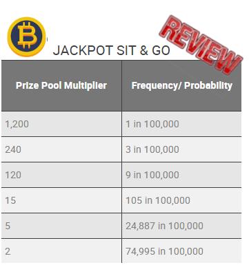 Bodog Jackpot Payout